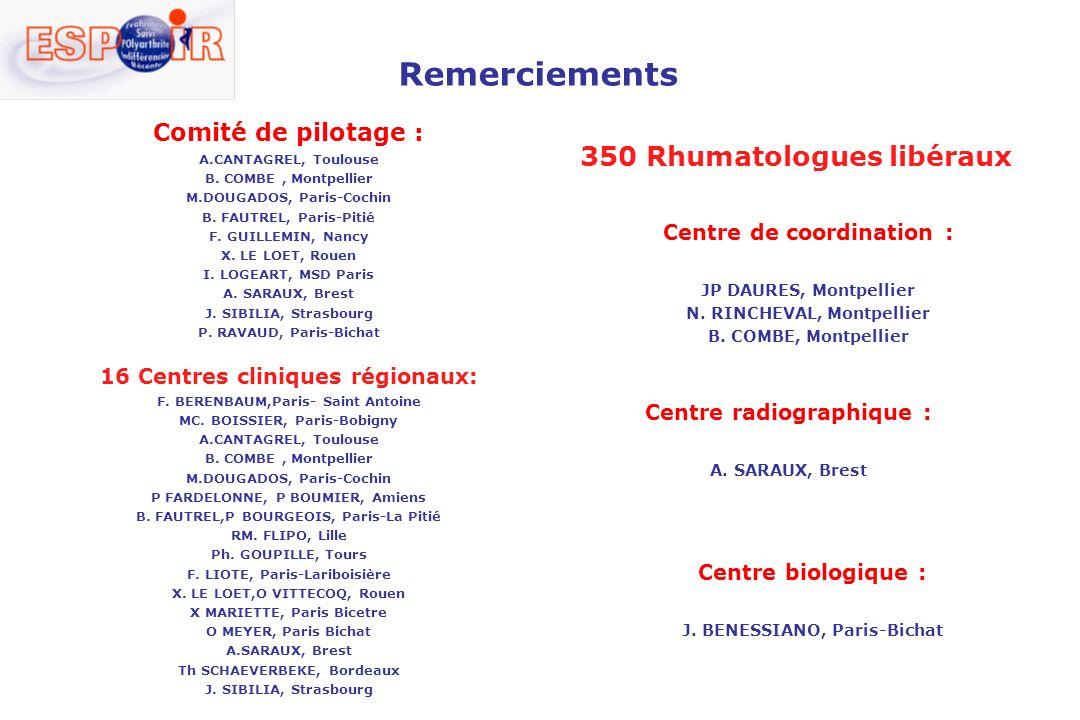 Remerciements 350 Rhumatologues libéraux Comité de pilotage :