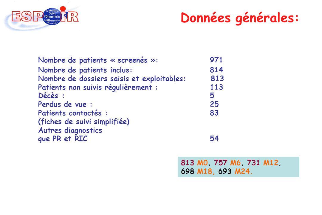 Données générales: Nombre de patients « screenés »: 971