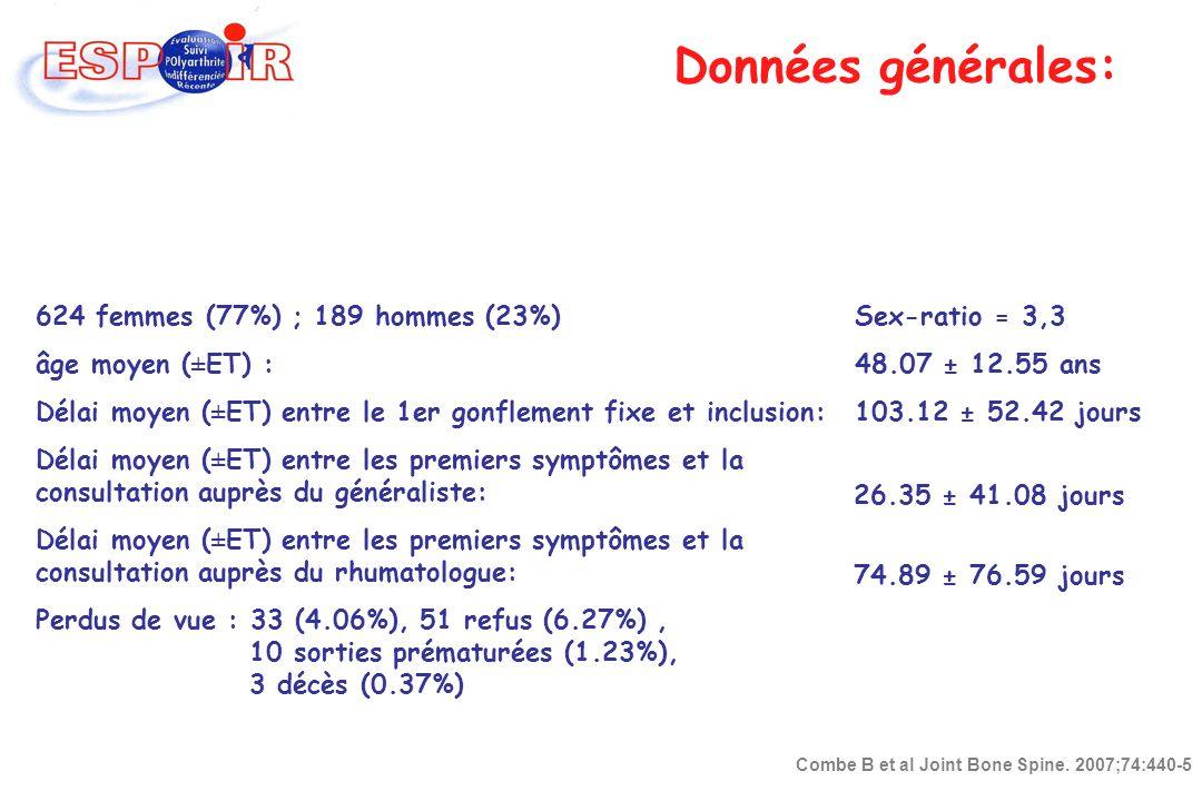 Données générales: 624 femmes (77%) ; 189 hommes (23%)