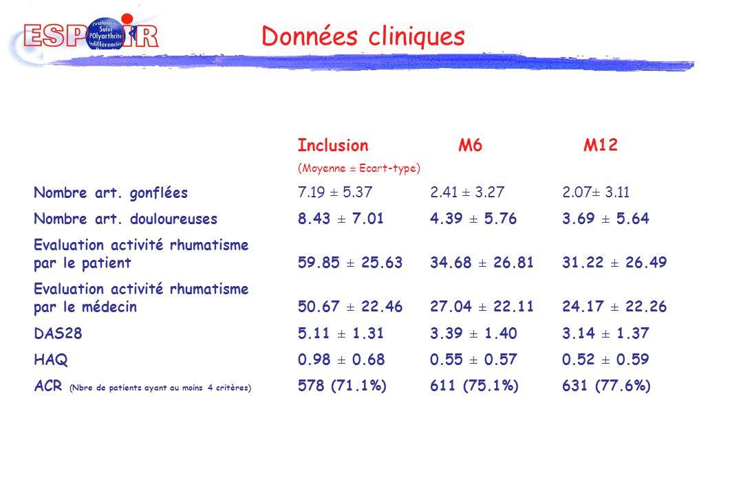 Données cliniques Inclusion M6 M12