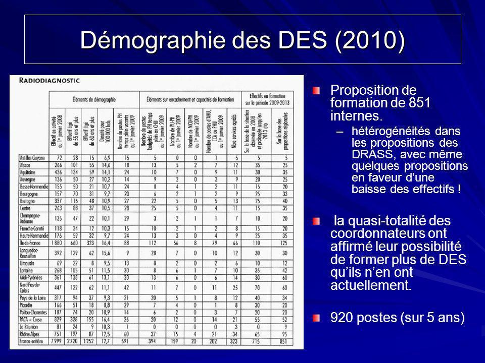 Démographie des DES (2010) Proposition de formation de 851 internes.