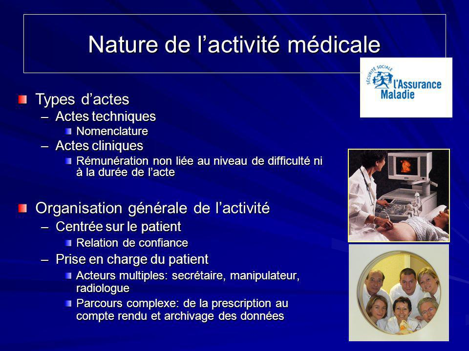 Nature de l'activité médicale