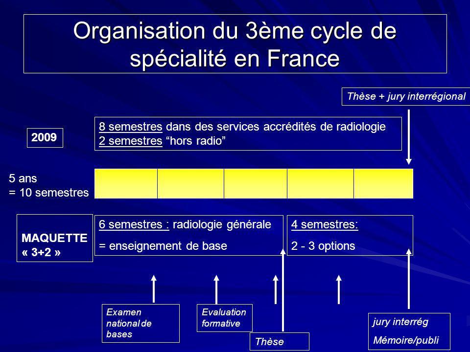 Organisation du 3ème cycle de spécialité en France