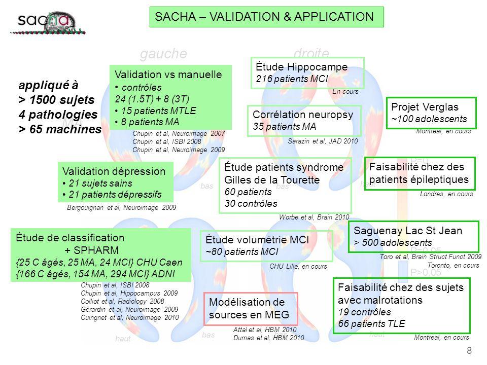 SACHA – VALIDATION & APPLICATION