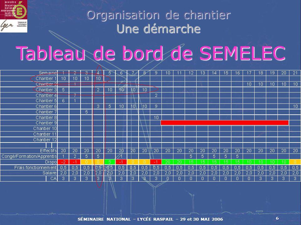 Tableau de bord de SEMELEC