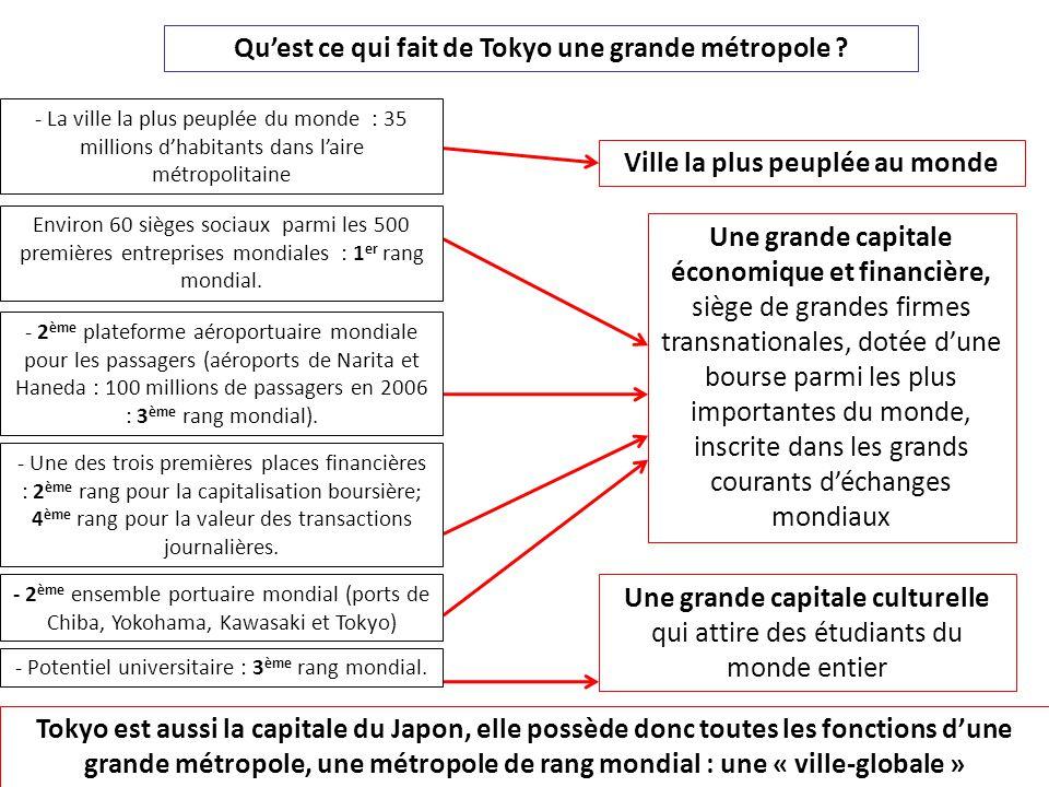 Qu'est ce qui fait de Tokyo une grande métropole