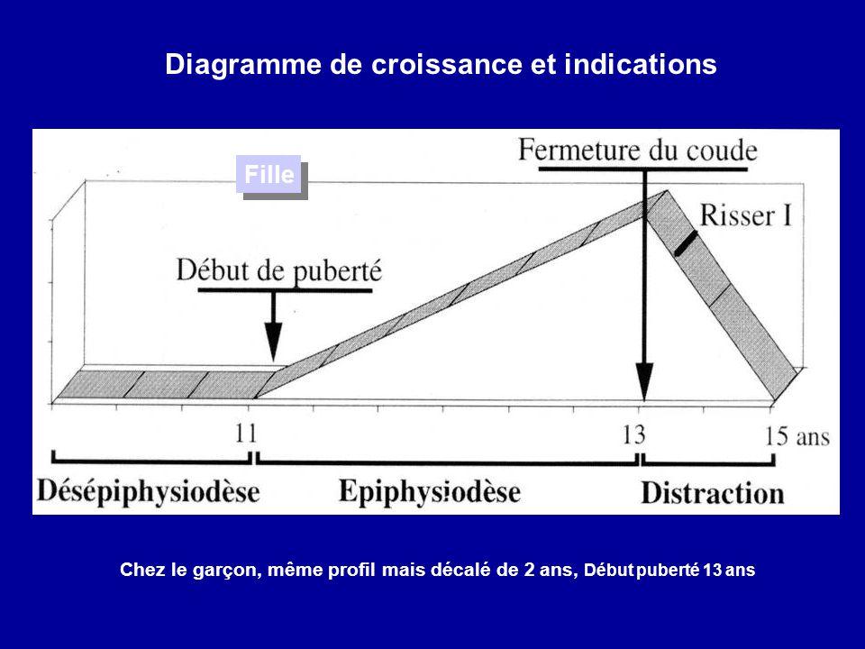 Diagramme de croissance et indications