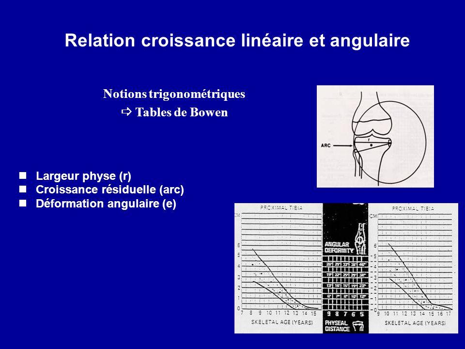Relation croissance linéaire et angulaire