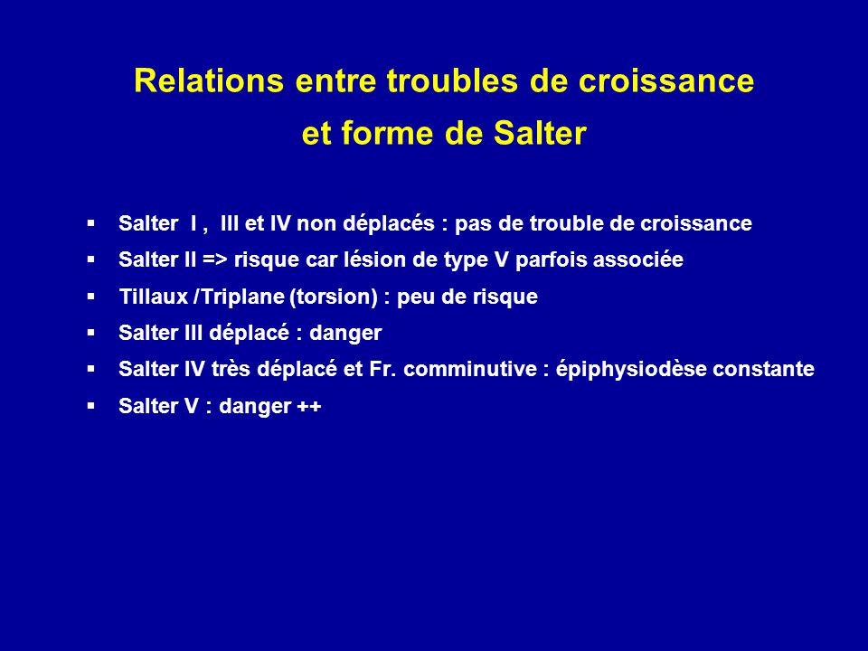 Relations entre troubles de croissance et forme de Salter