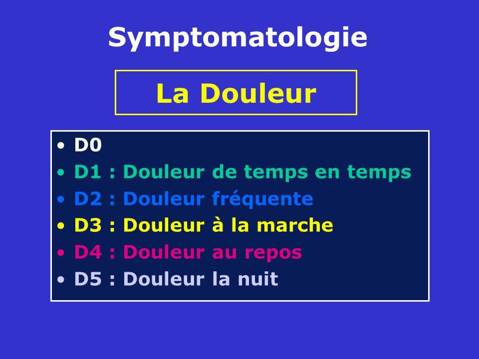 Symptomatologie La Douleur