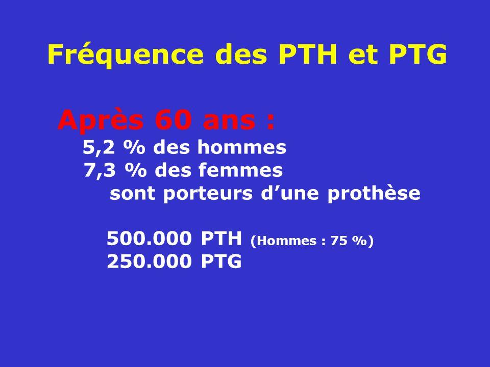 Fréquence des PTH et PTG