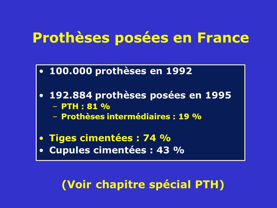 Prothèses posées en France