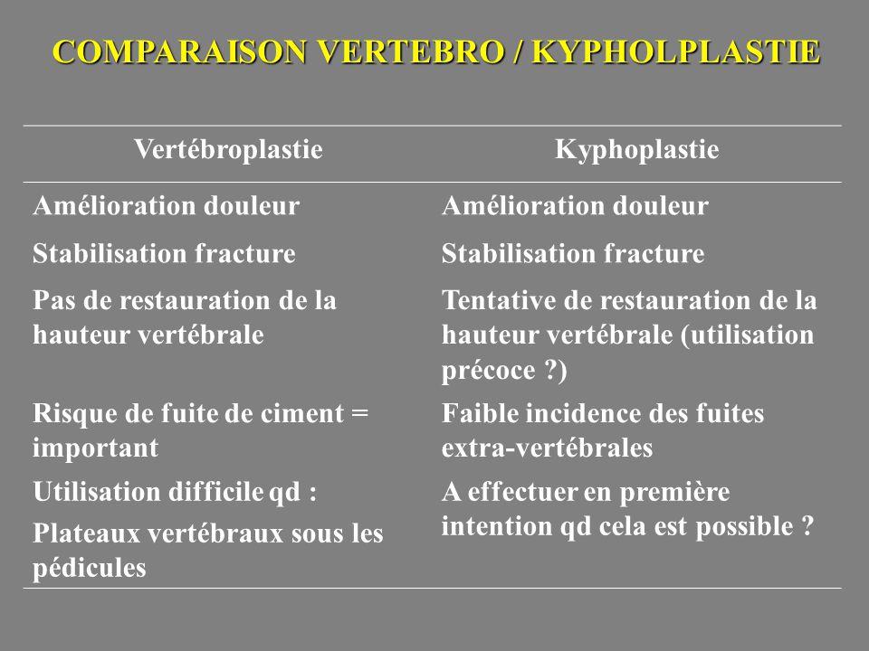 COMPARAISON VERTEBRO / KYPHOLPLASTIE