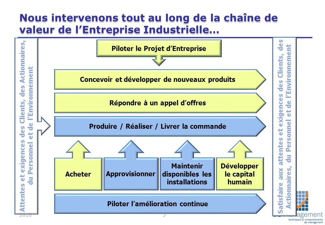 Nous intervenons tout au long de la chaîne de valeur de l'Entreprise Industrielle…