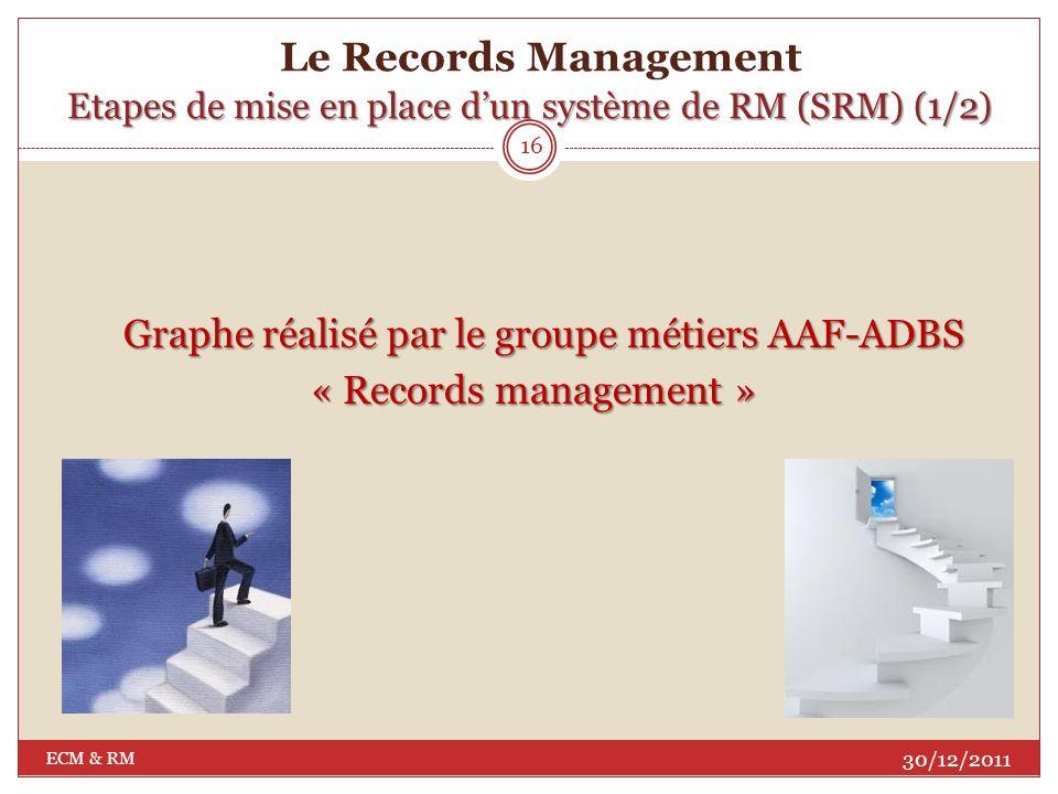 Graphe réalisé par le groupe métiers AAF-ADBS « Records management »