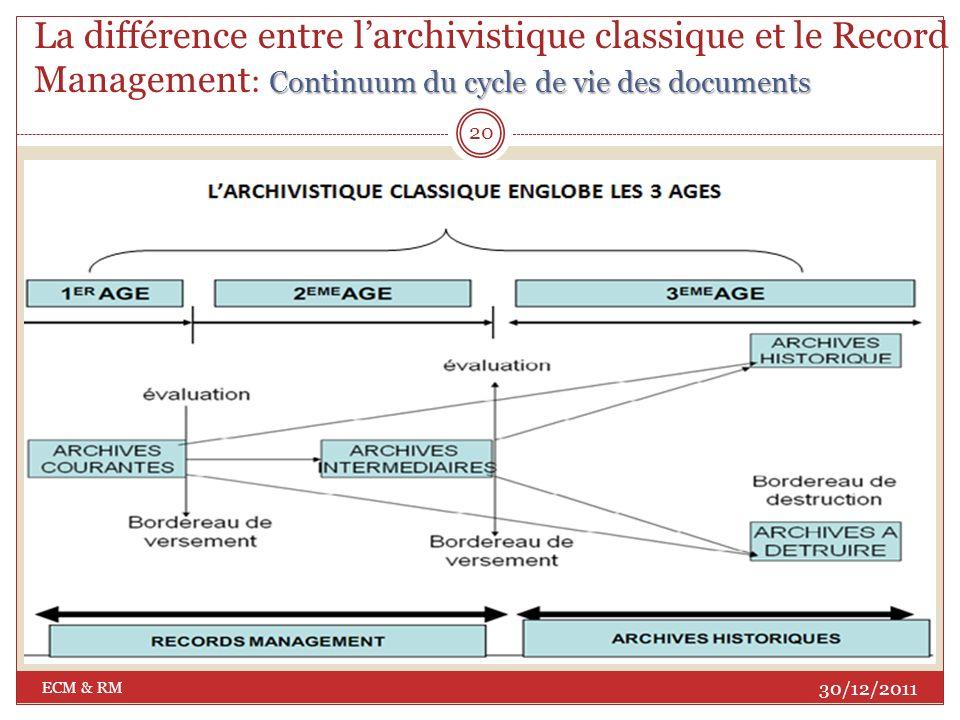 La différence entre l'archivistique classique et le Record Management: Continuum du cycle de vie des documents