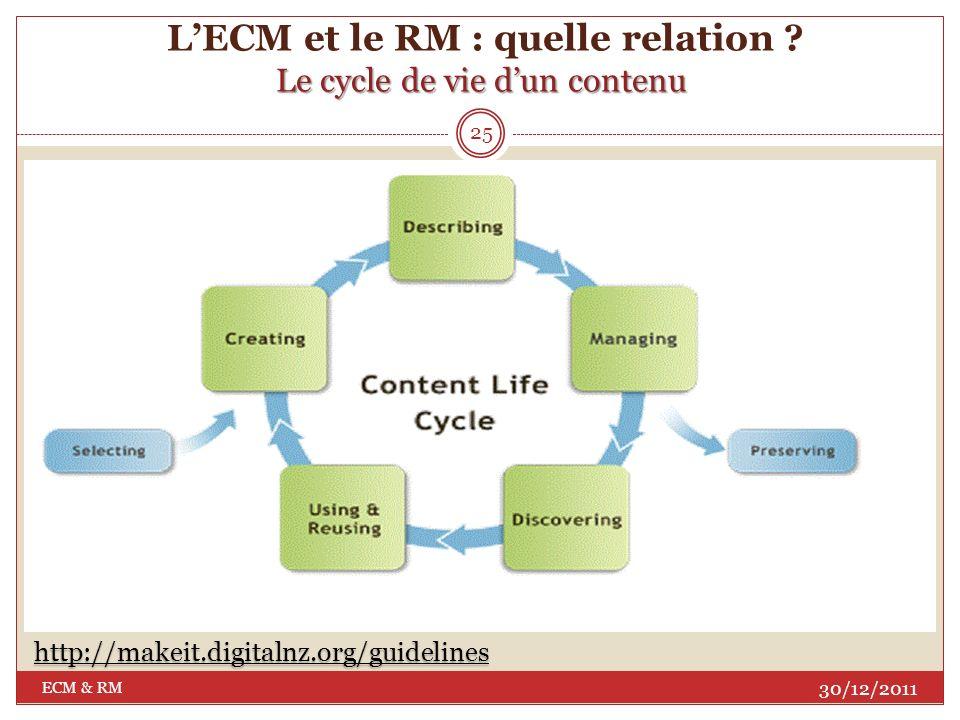L'ECM et le RM : quelle relation Le cycle de vie d'un contenu
