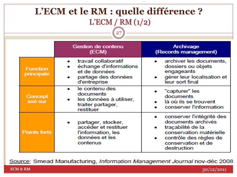 L'ECM et le RM : quelle différence L'ECM / RM (1/2)