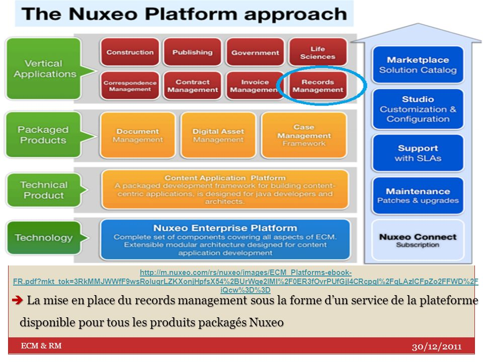 http://m. nuxeo. com/rs/nuxeo/images/ECM_Platforms-ebook-FR. pdf