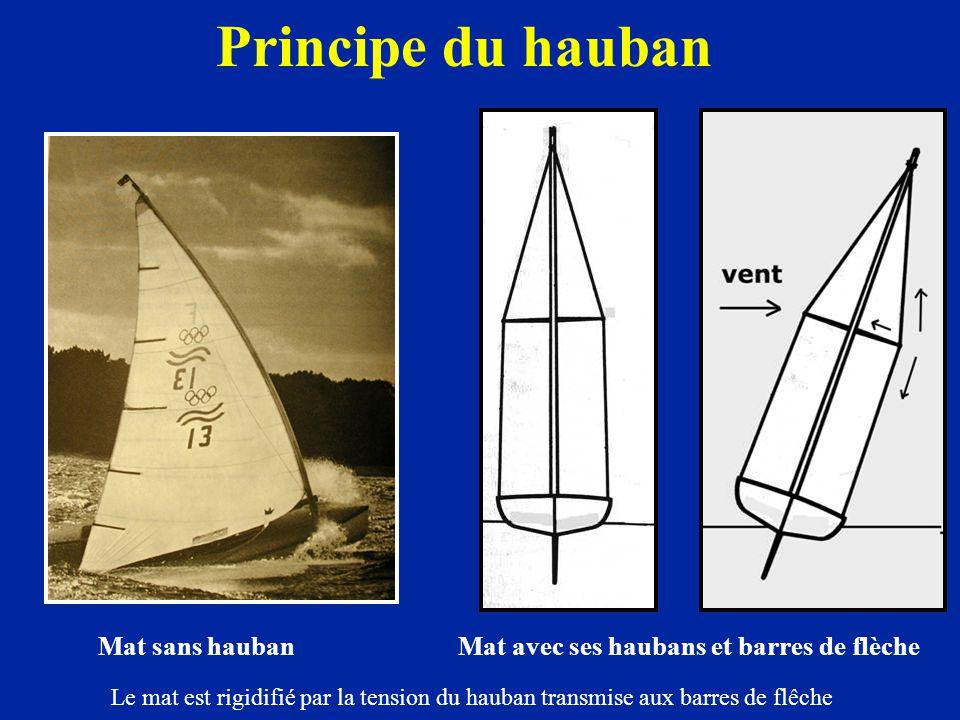Principe du hauban Mat sans hauban Mat avec ses haubans et barres de flèche.