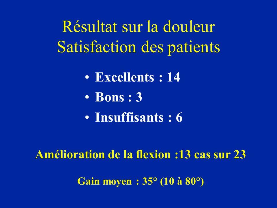 Résultat sur la douleur Satisfaction des patients