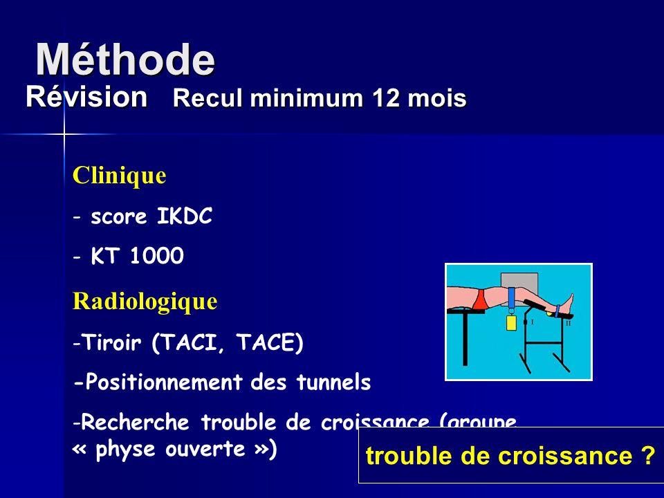 Méthode Révision Recul minimum 12 mois Clinique Radiologique