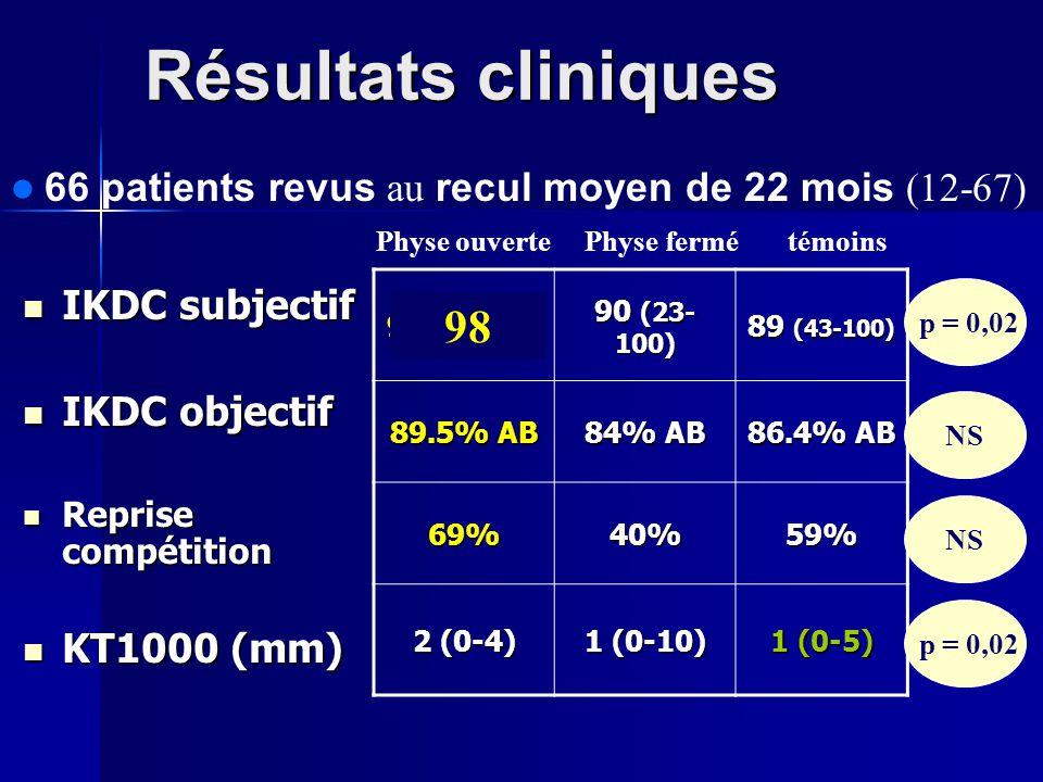 Résultats cliniques 66 patients revus au recul moyen de 22 mois (12-67) Physe ouverte Physe fermé témoins.