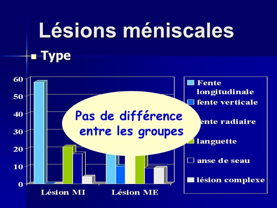 Lésions méniscales Type Pas de différence entre les groupes