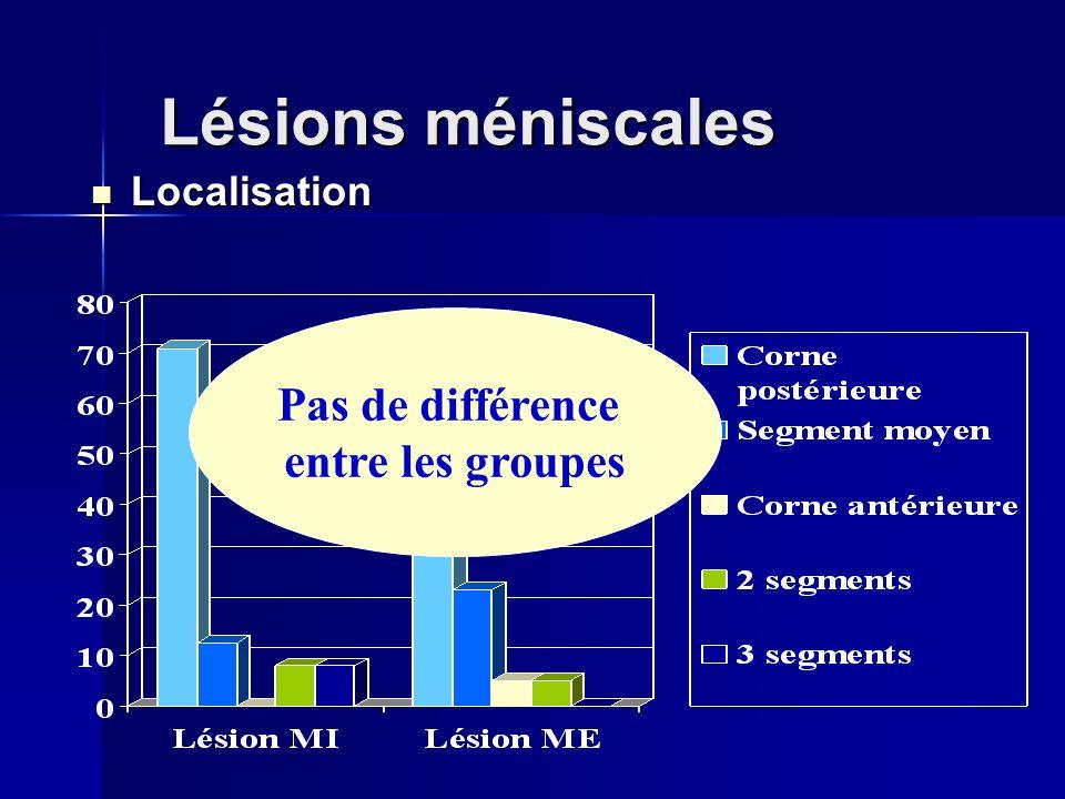 Lésions méniscales Localisation Pas de différence entre les groupes