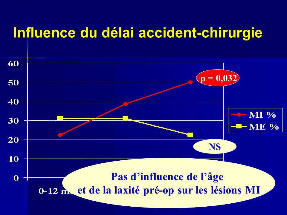 Influence du délai accident-chirurgie