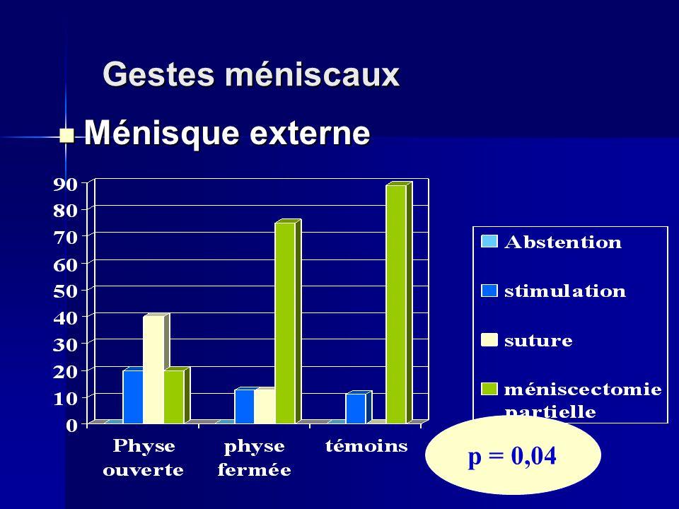 Gestes méniscaux Ménisque externe p = 0,04