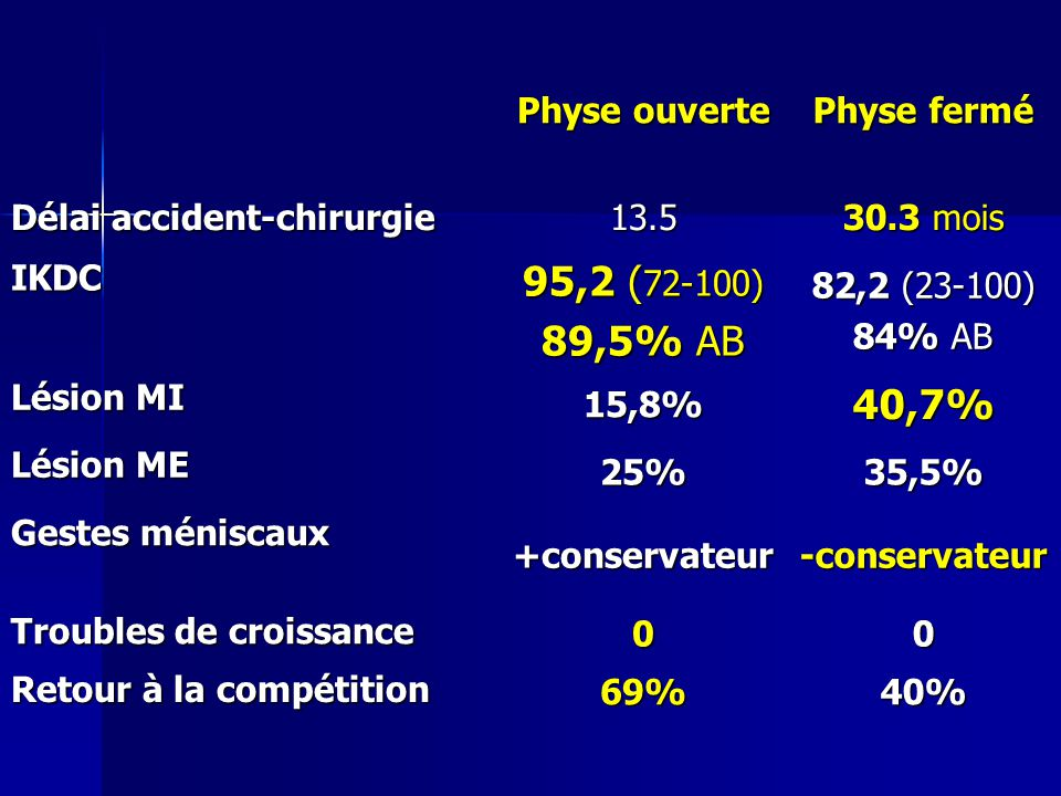 95,2 (72-100) 89,5% AB 40,7% Physe ouverte Physe fermé