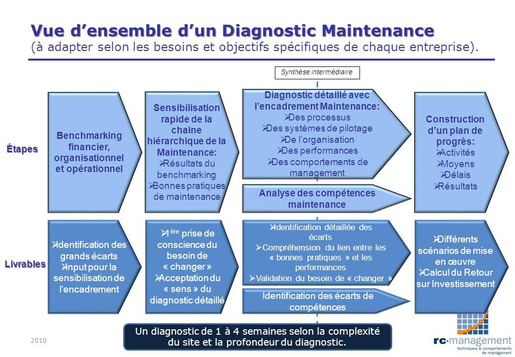 Vue d'ensemble d'un Diagnostic Maintenance (à adapter selon les besoins et objectifs spécifiques de chaque entreprise).