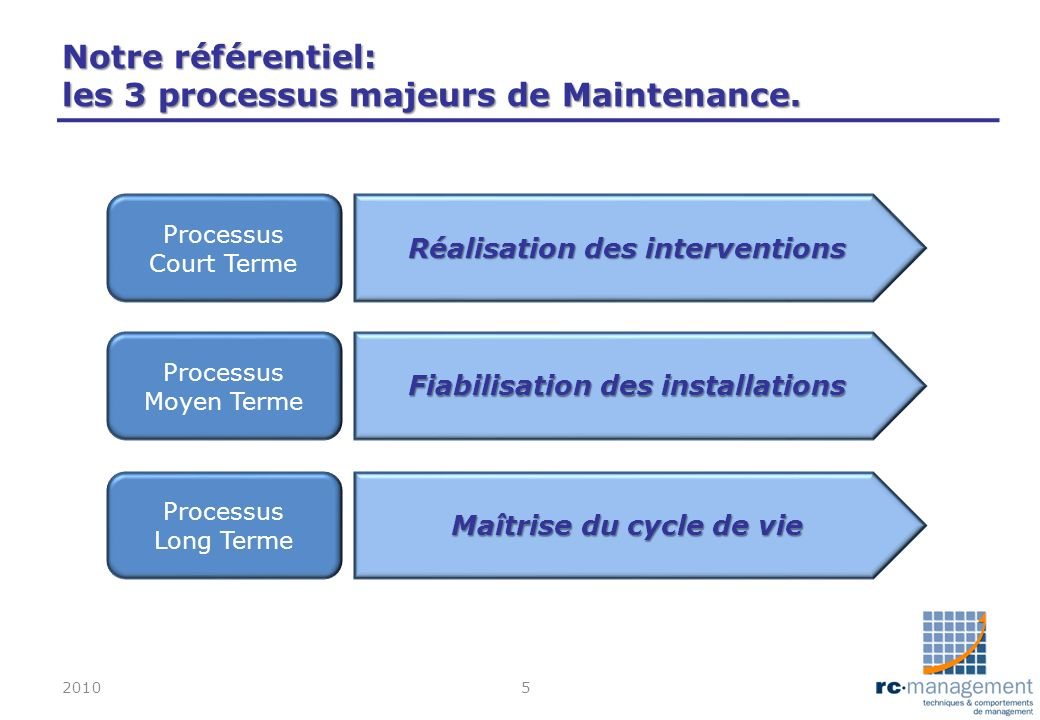 Notre référentiel: les 3 processus majeurs de Maintenance.
