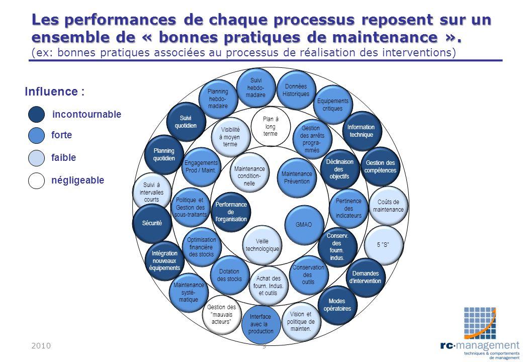 Les performances de chaque processus reposent sur un ensemble de « bonnes pratiques de maintenance ». (ex: bonnes pratiques associées au processus de réalisation des interventions)