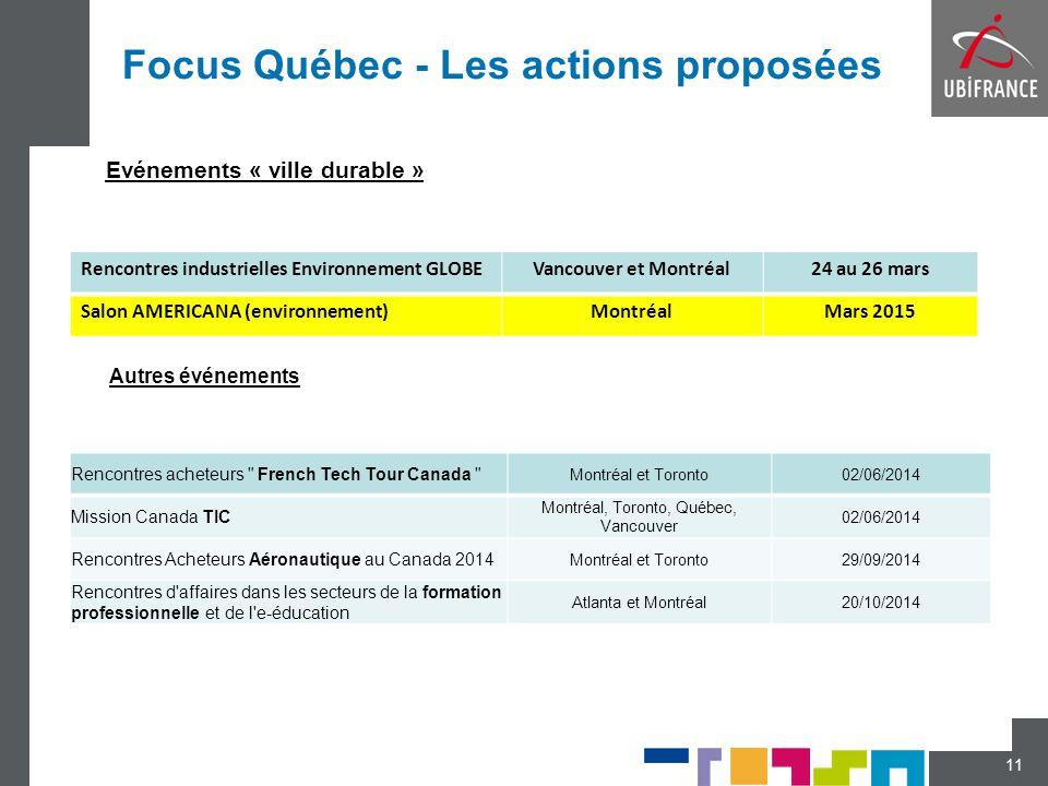 Focus Québec - Les actions proposées