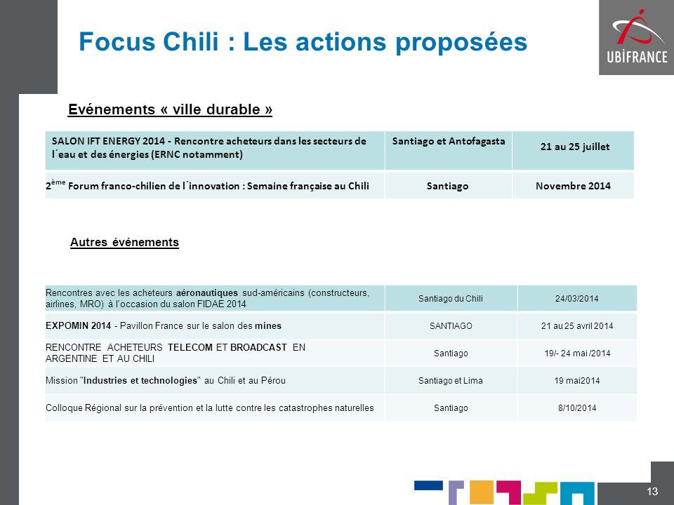 Focus Chili : Les actions proposées