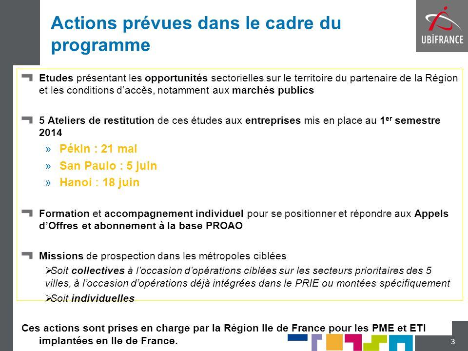Actions prévues dans le cadre du programme