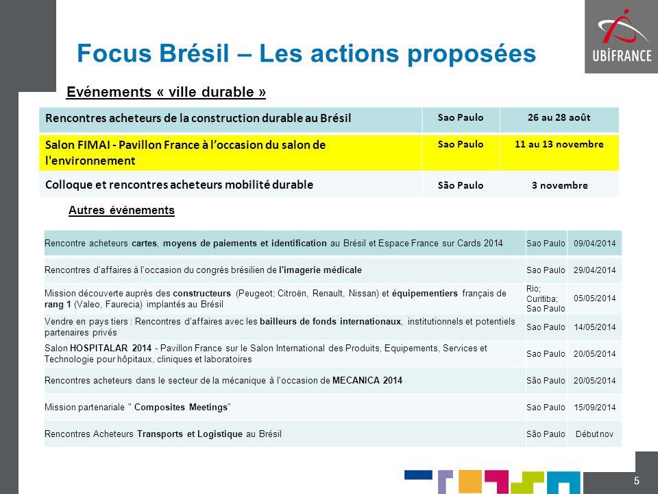 Focus Brésil – Les actions proposées