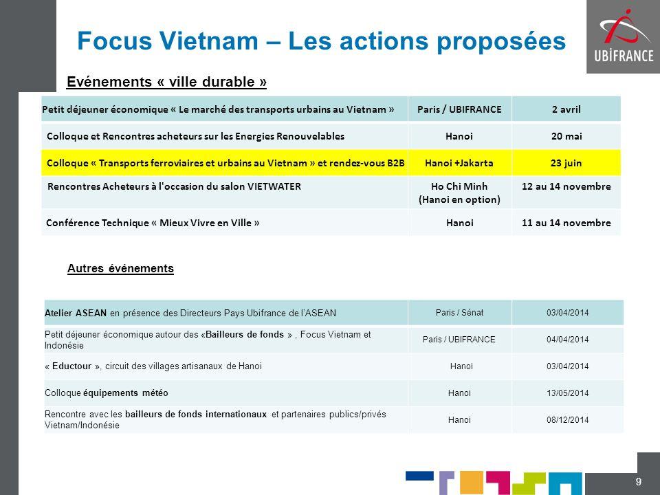 Focus Vietnam – Les actions proposées