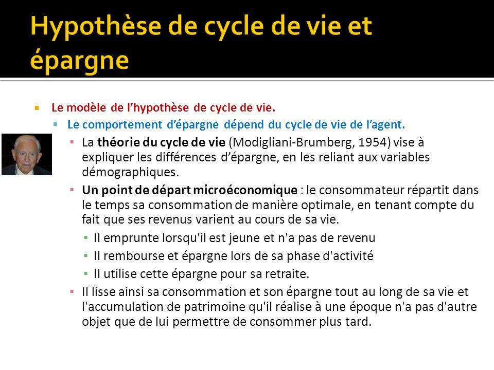 Hypothèse de cycle de vie et épargne