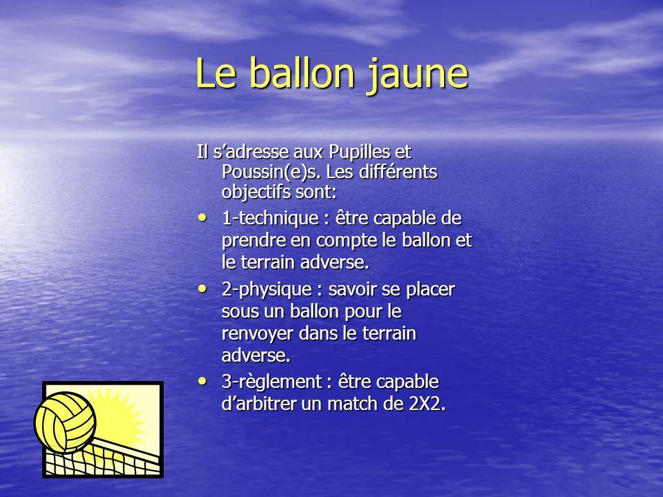 Le ballon jaune Il s'adresse aux Pupilles et Poussin(e)s. Les différents objectifs sont: