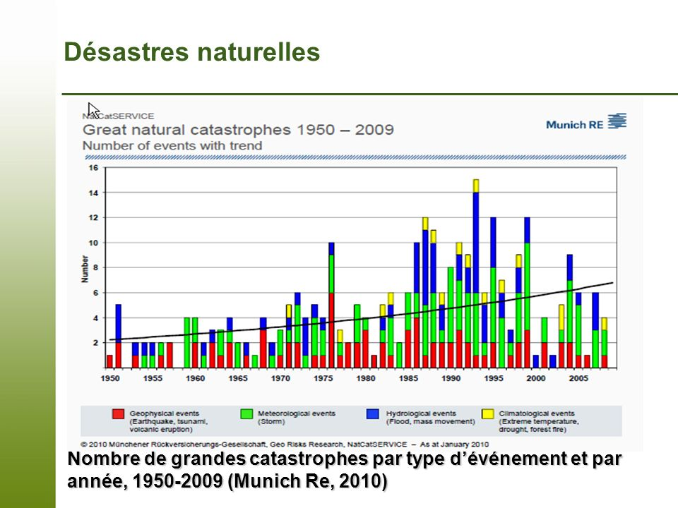 Désastres naturellesNote that the hydrometeorological disasters (non-red) are dominant.