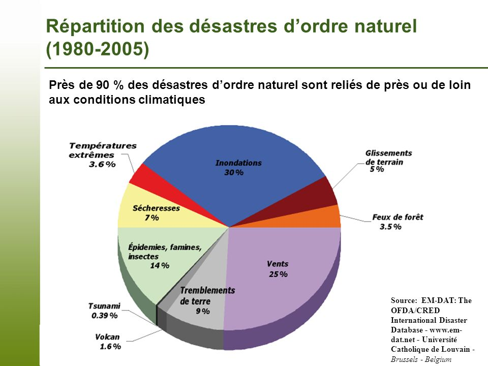 Répartition des désastres d'ordre naturel (1980-2005)