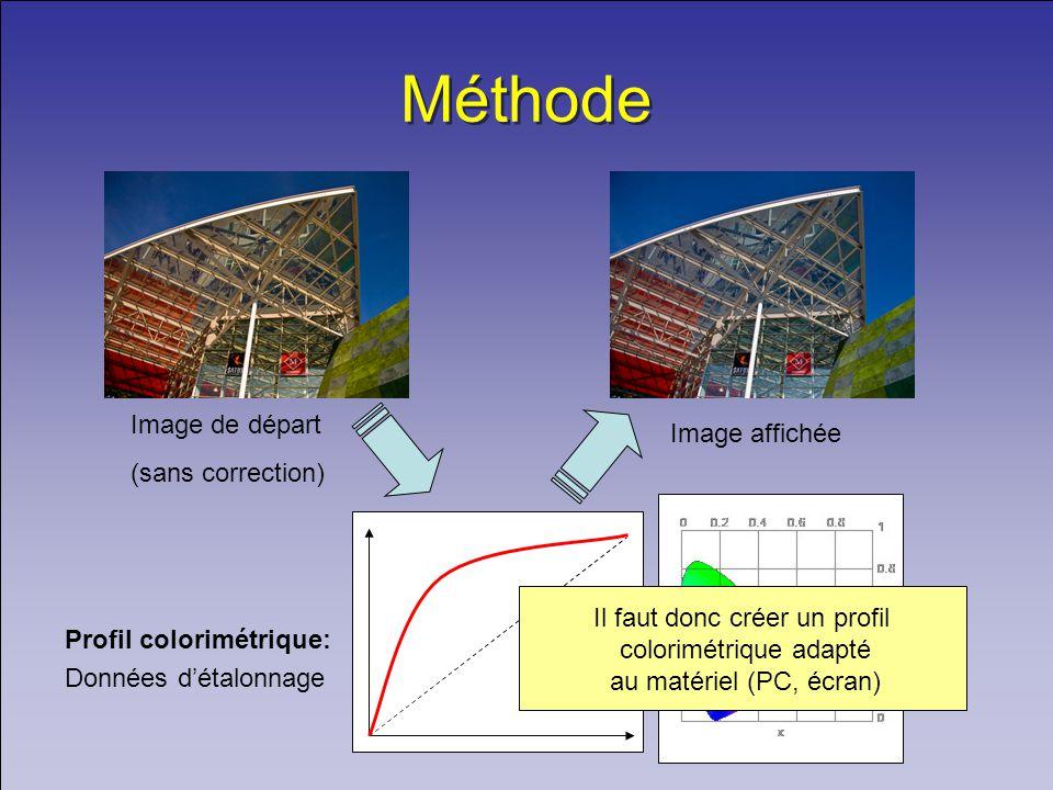 Méthode Image de départ Image affichée (sans correction)