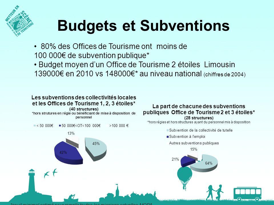 Budgets et Subventions