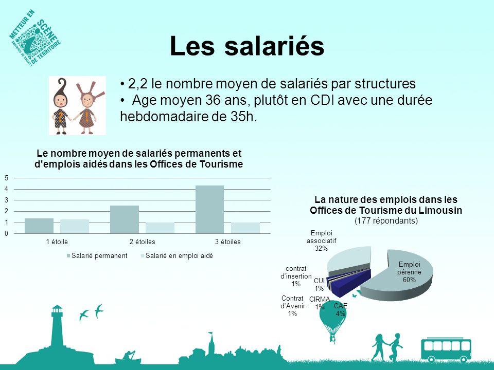 Les salariés 2,2 le nombre moyen de salariés par structures