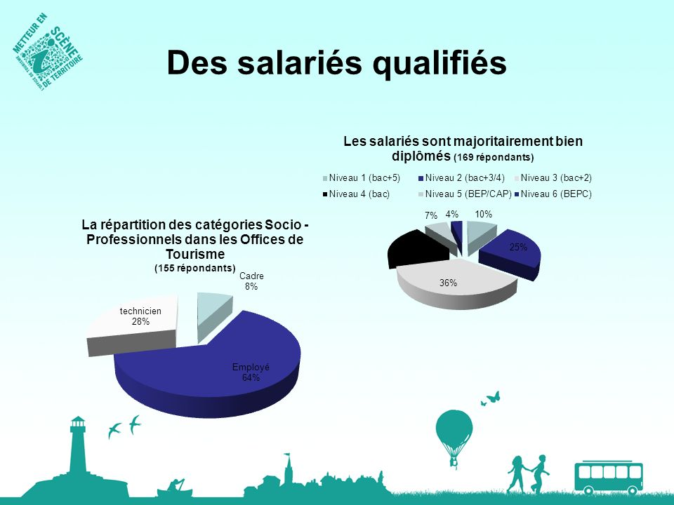 Des salariés qualifiés