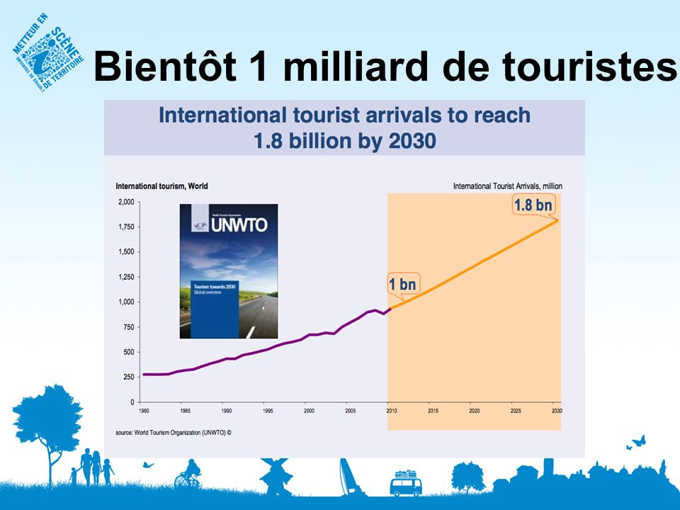 Bientôt 1 milliard de touristes