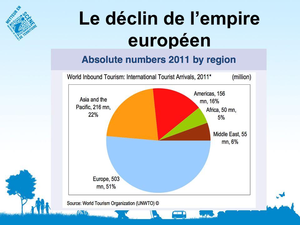 Le déclin de l'empire européen